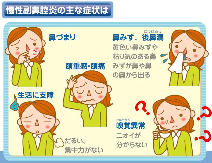 副鼻腔炎症状.png